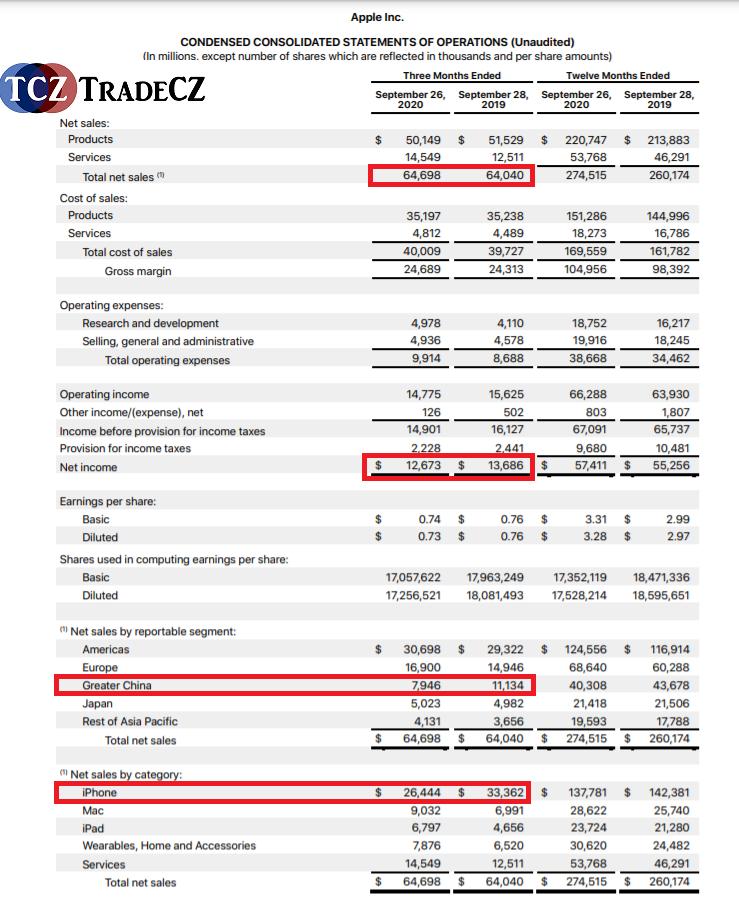 Earnings report Apple
