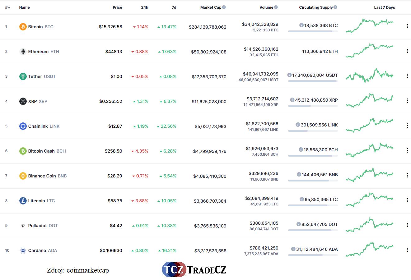 Tržní kapitalizace Litecoin