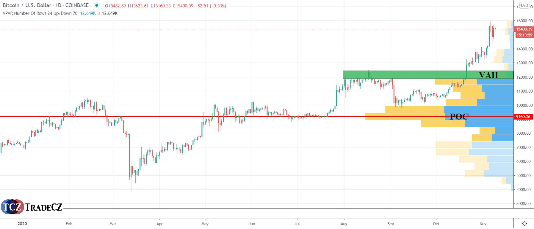 Bitcoin analýza Volume Profile