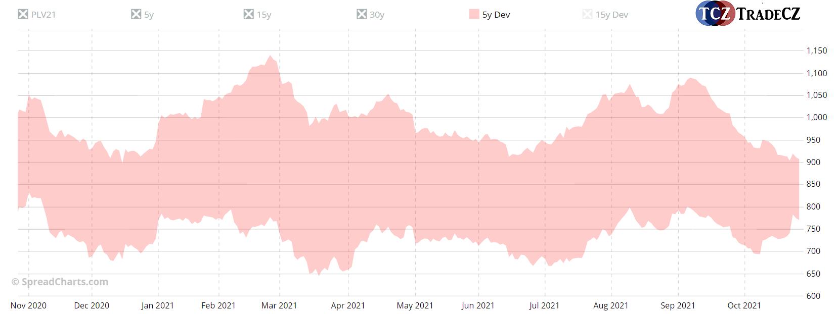 Platina volatilita trhu