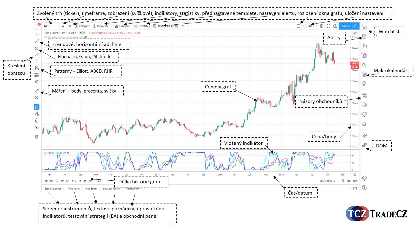 Popis TradingView graf