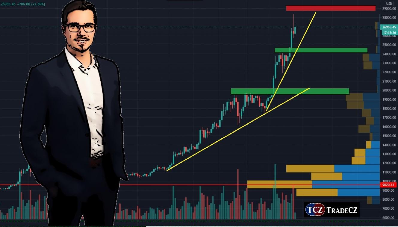 Analýza trhů akcie, kryptoměny, forex, komodity