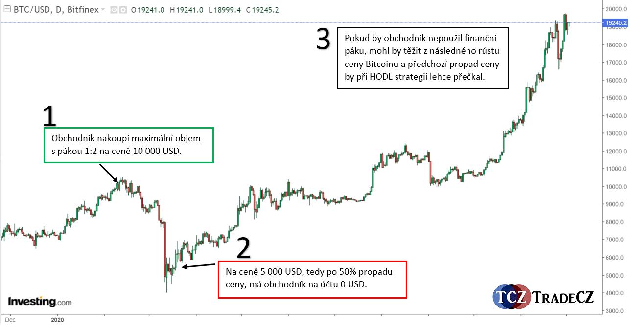 Trading kryptoměny