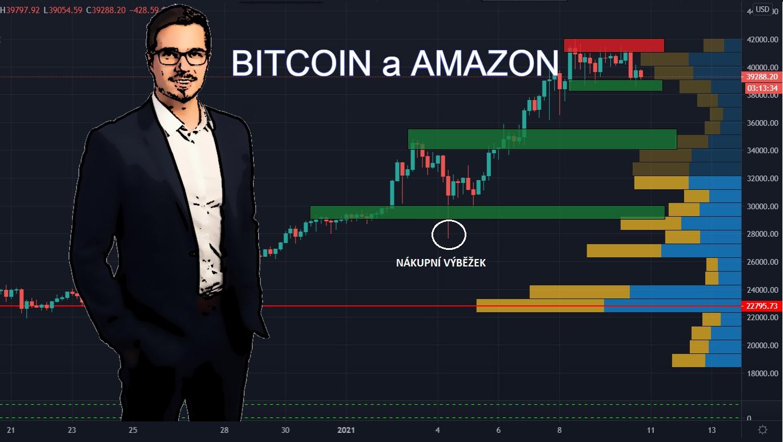 Analýza Bitcoin Amazon
