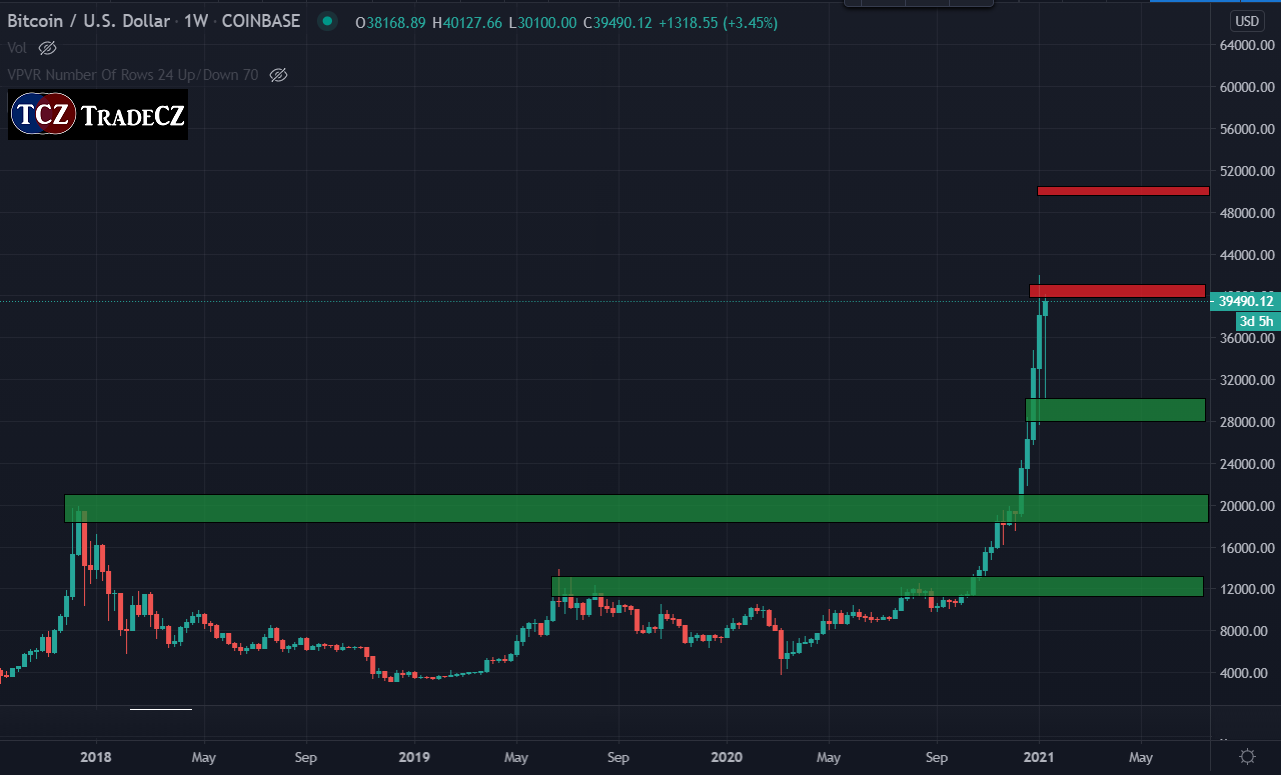 Analýza Bitcoinu výhled 2021