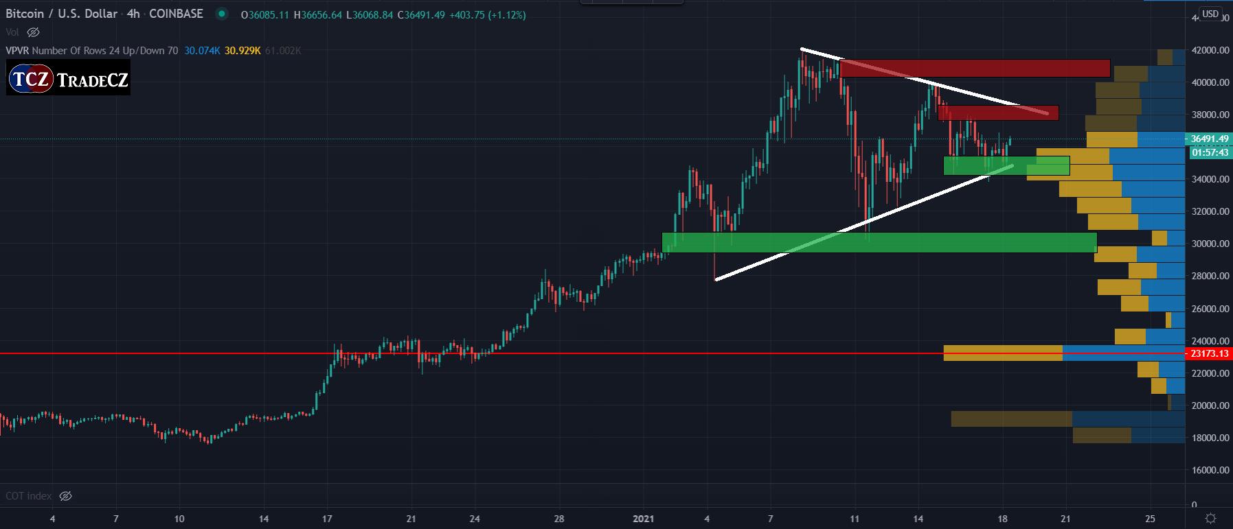 Analýza bitcoinu tradingview