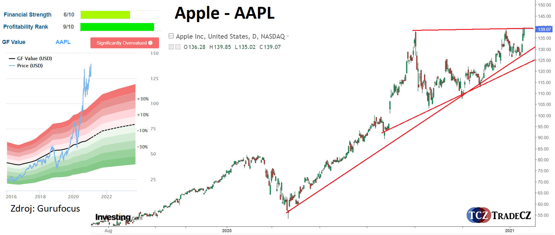 Analýza akcie Apple AAPL