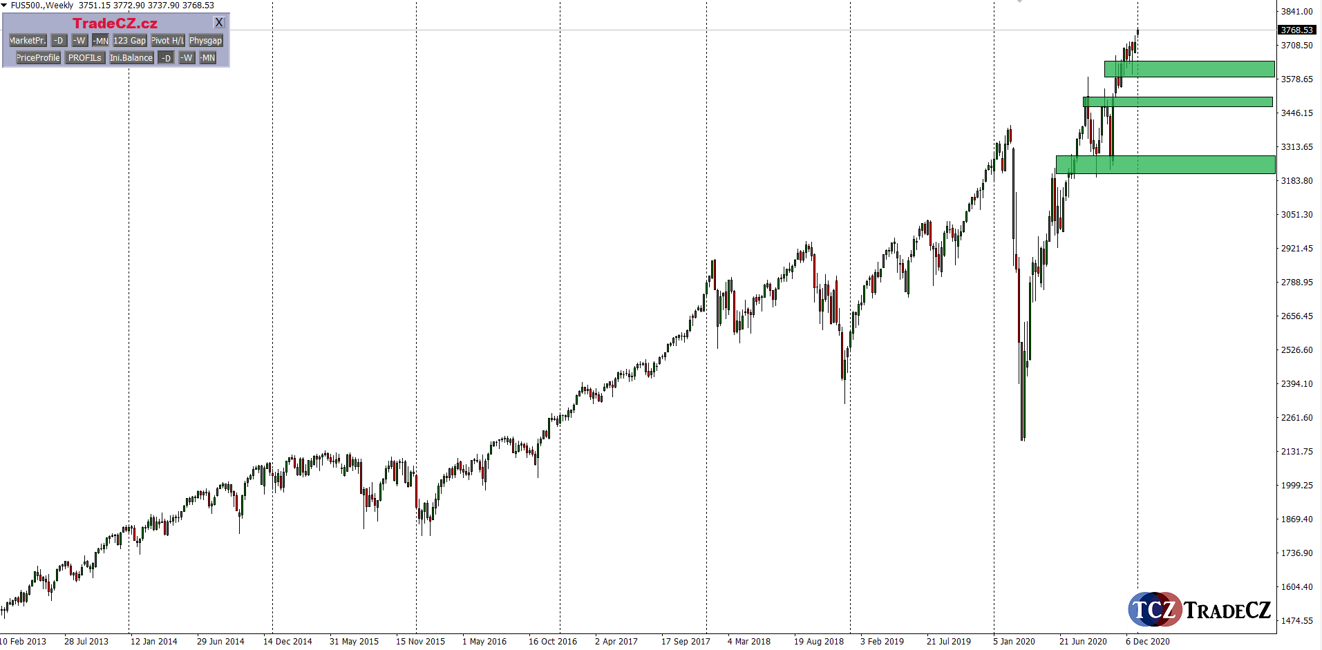 Analýza indexu SP500