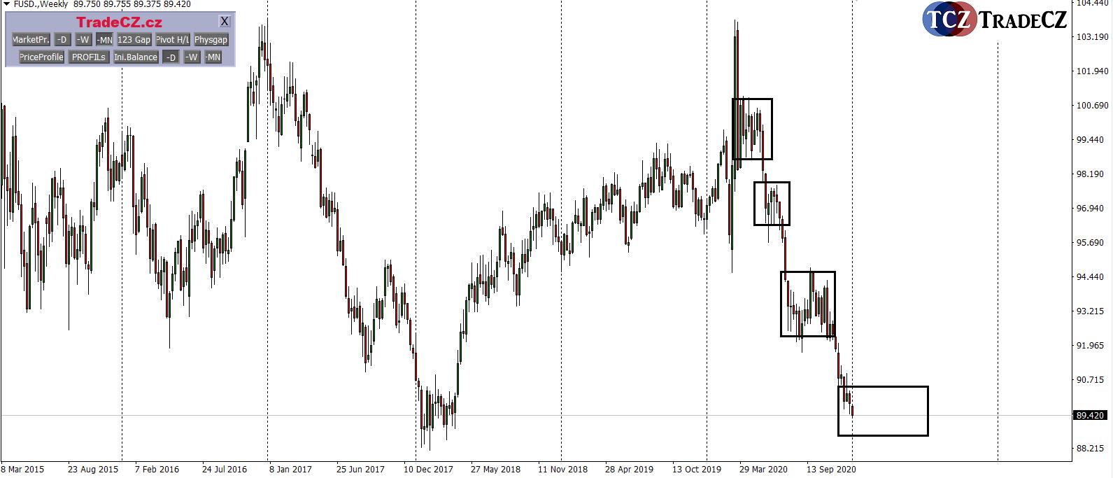 Analýza dolaru USD