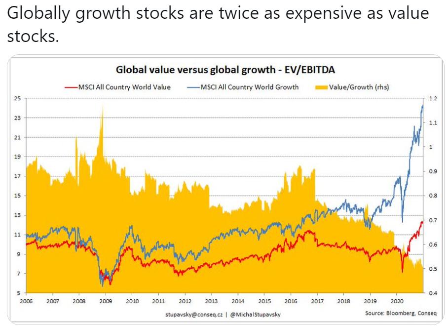 Hodnotové a růstové akcie