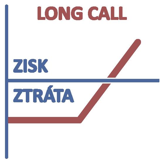 Opční trading long call