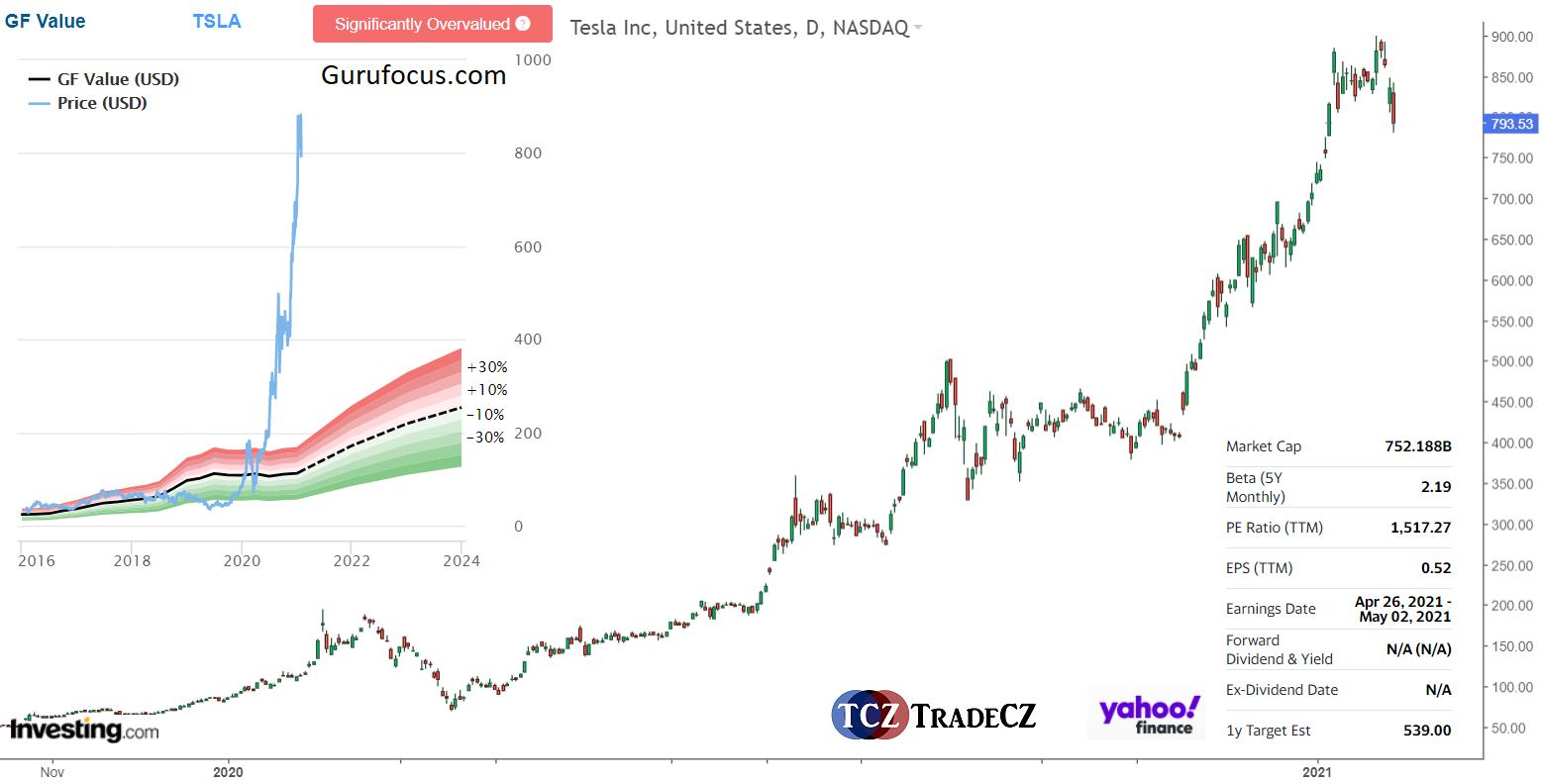 Akcie Tesla analýza