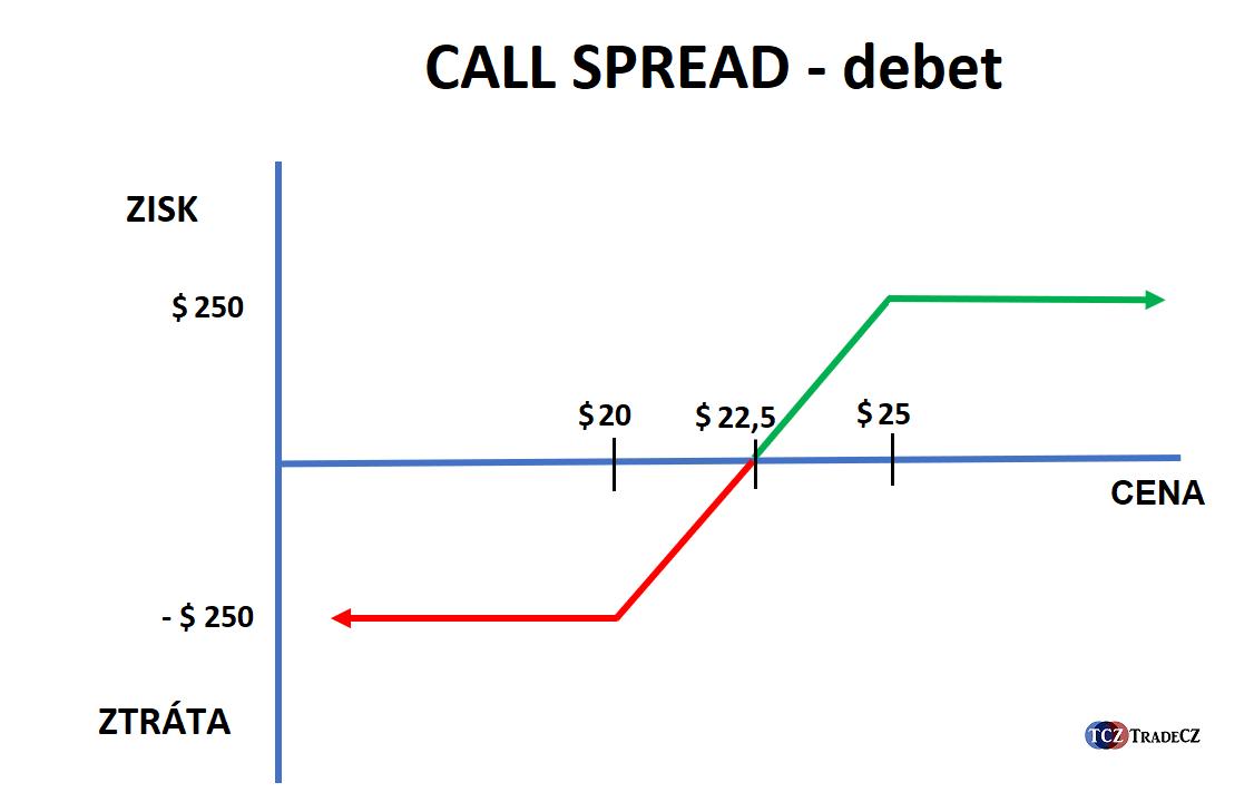 Vertikální call debet spread opce