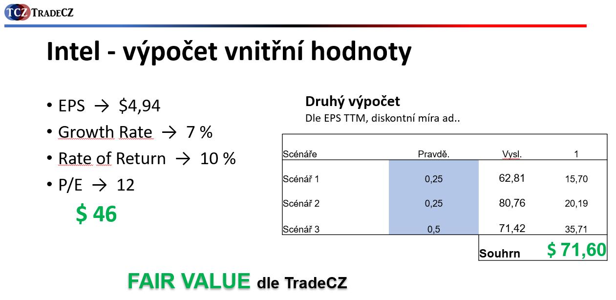 Výpočet vnitřní hodnoty akcie Intel
