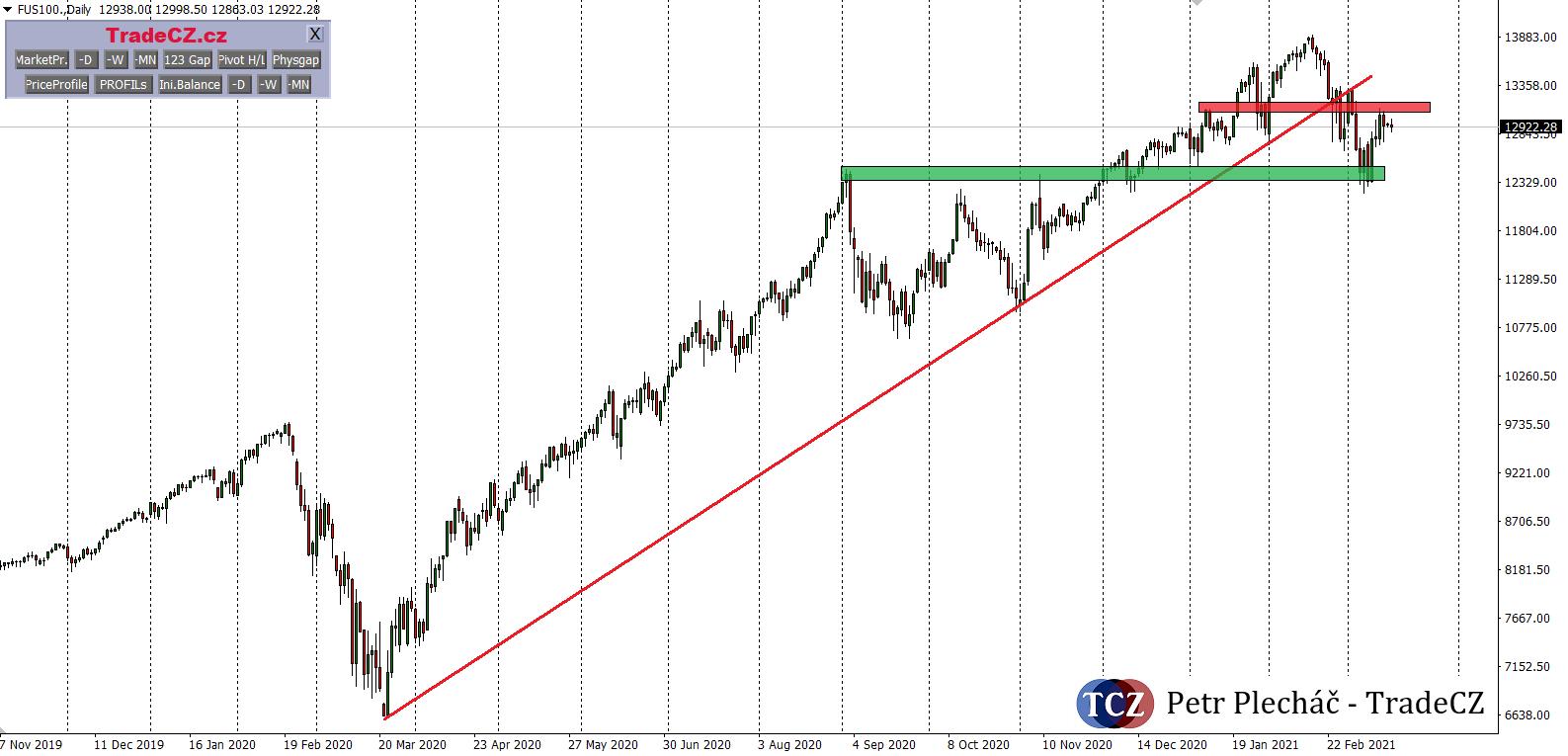 NASDAQ 100 analýza