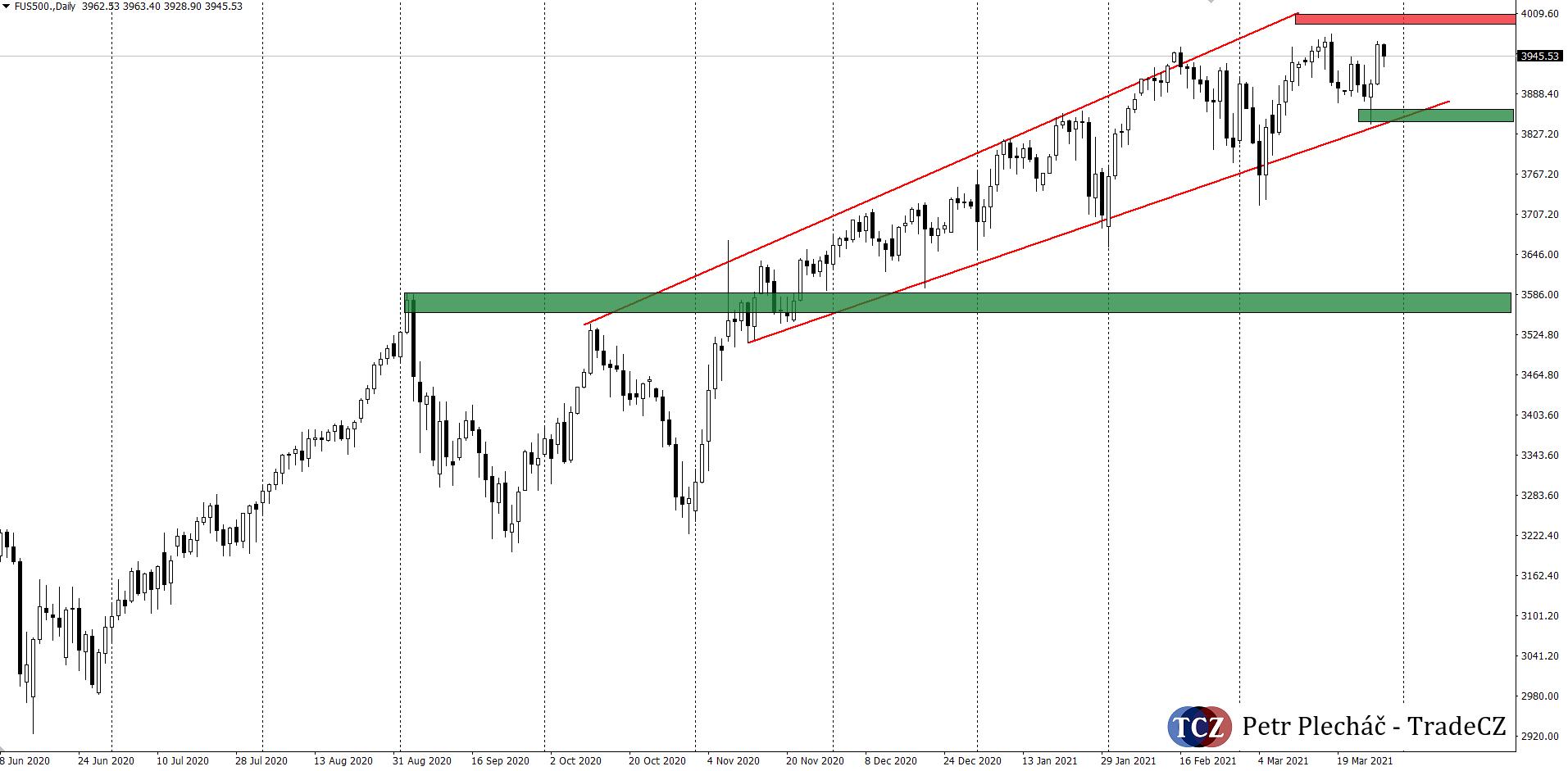 Akciový index SP500 analýza