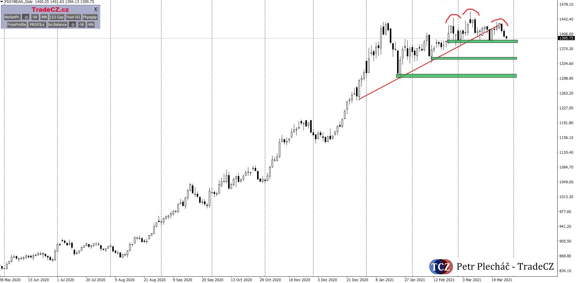 S=ojové boby analýza trhu