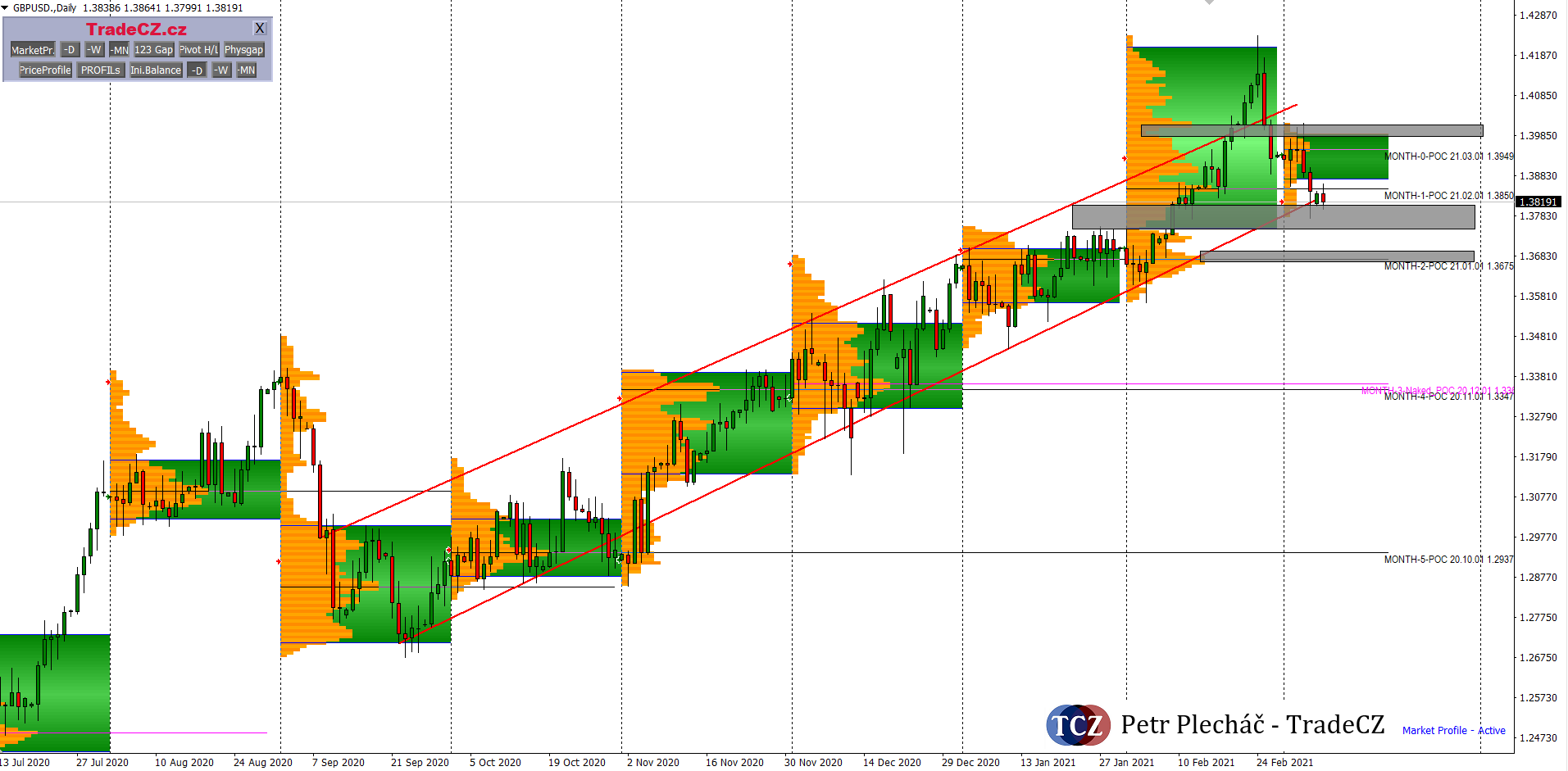 GBPUSD forex market profile