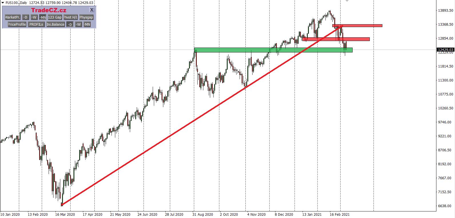 Index NASDAQ analýza
