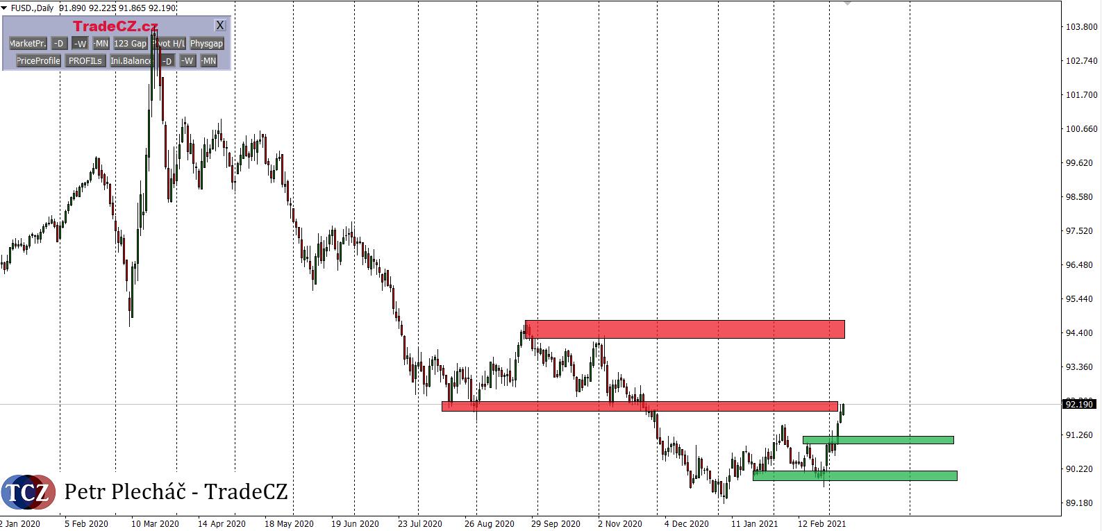 Index USD