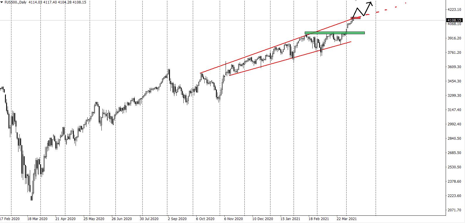 Index SP500 analýza