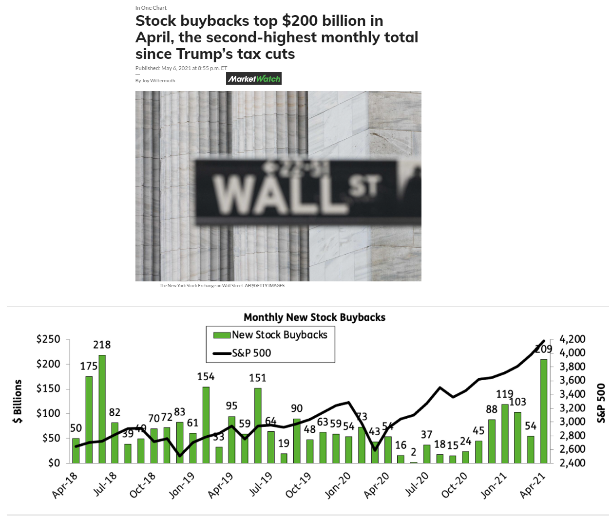 Co je Buyback