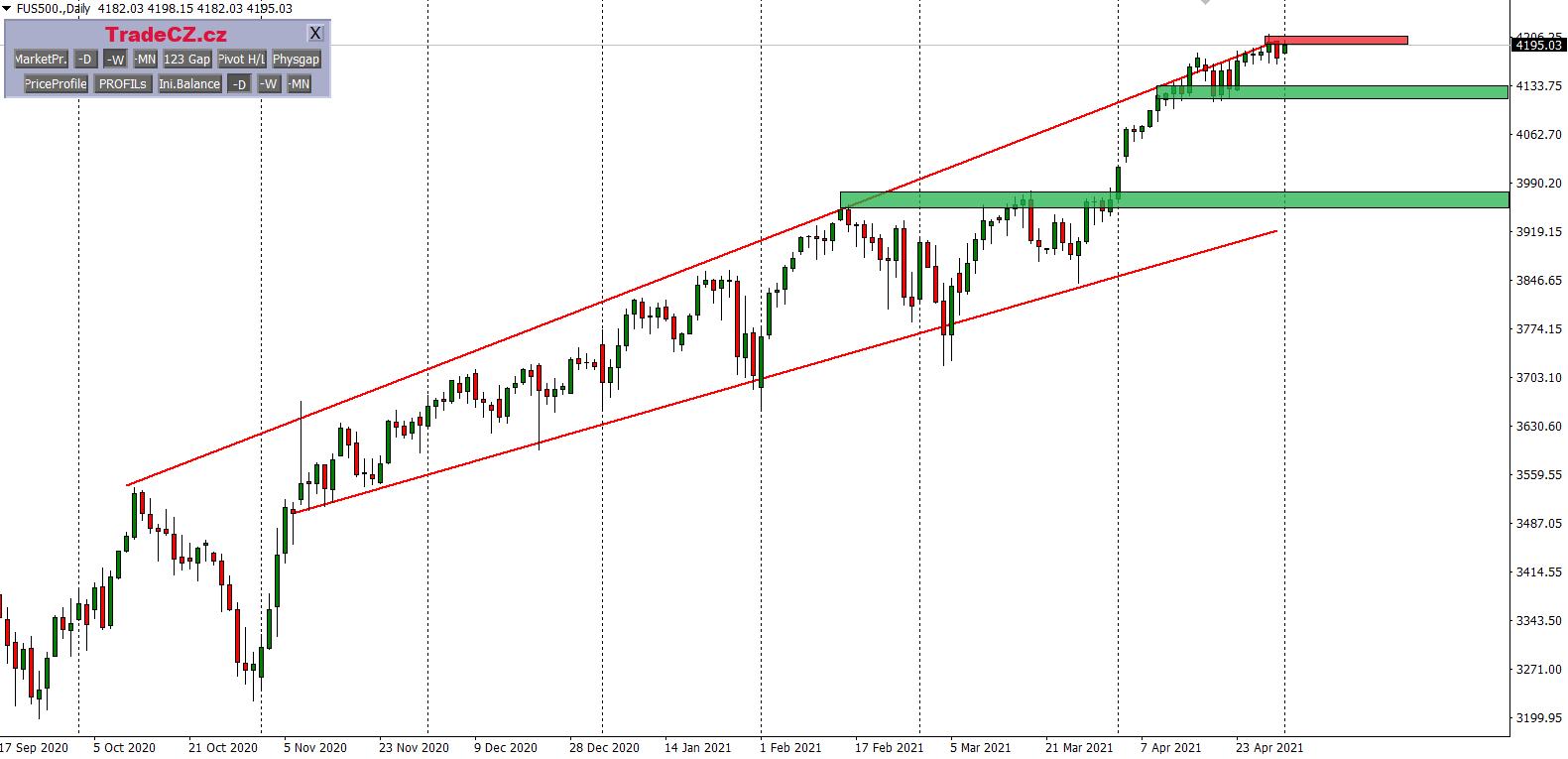 Analýza akcie SP500 index