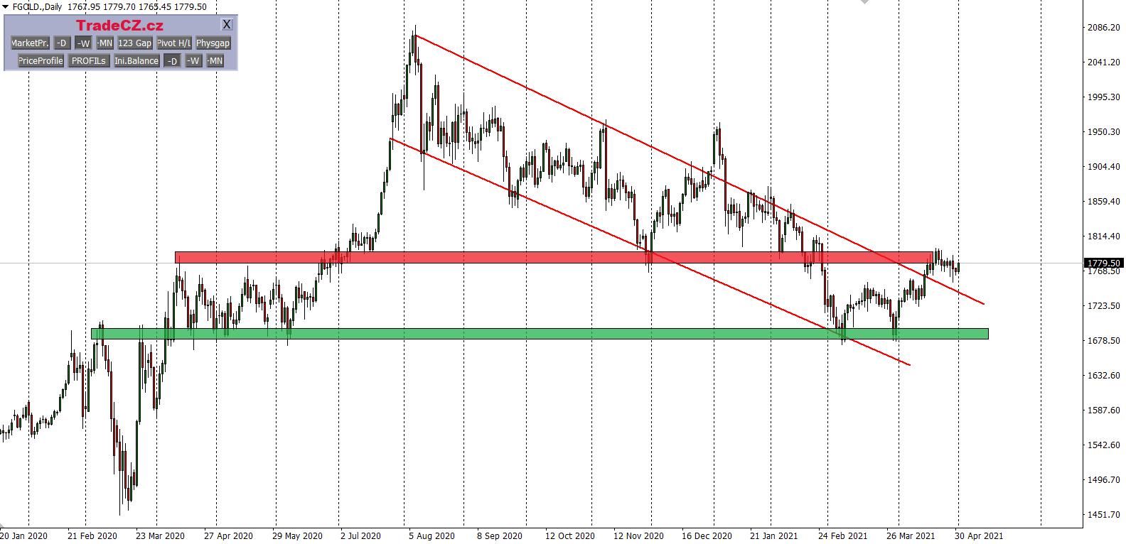 Zlato analýza price action