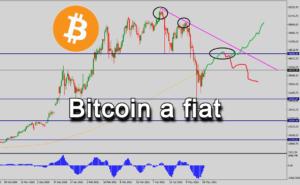 Aktuálny trhový výhľad: analýza Bitcoin a forex EUR/USD a USD/JPY