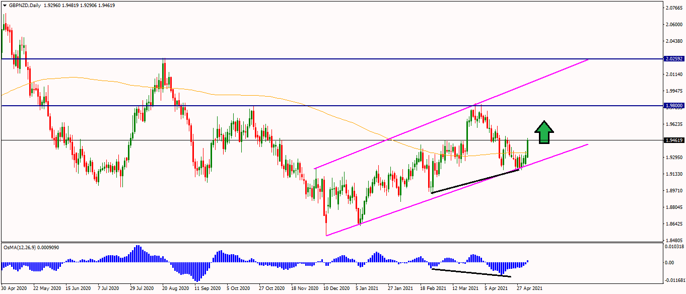 GBPNZD daily