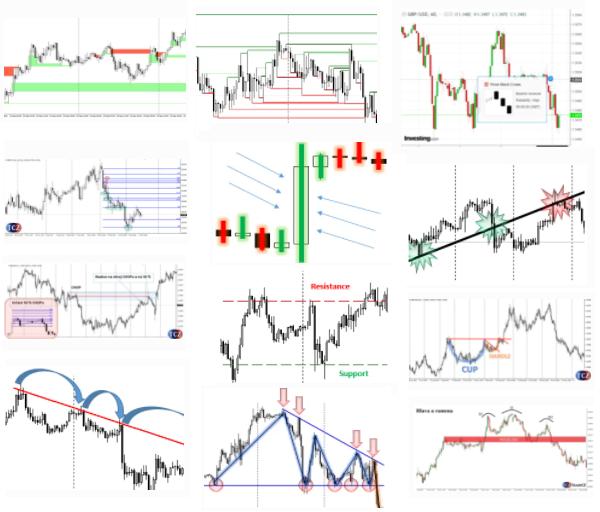 Patterny technické analýzy