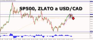 Tržní výhled na index SP500, zlato a měnový pár USD/CAD