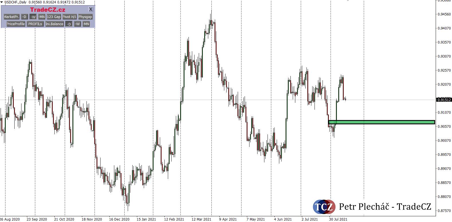 USD/CHF analýza forex