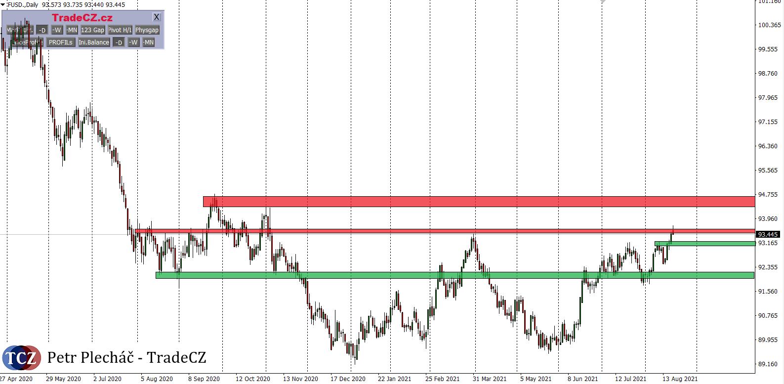 dolarový index