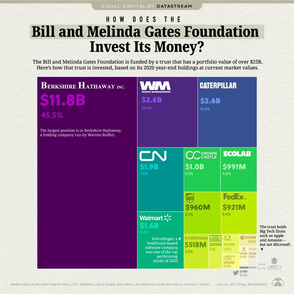 investice Bill Gates