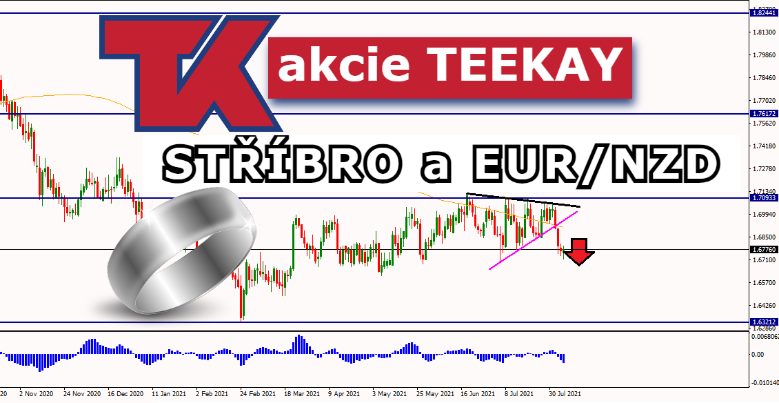 analýza akcií trhů Tradecz