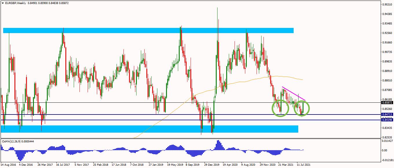 analýza forex euro libra