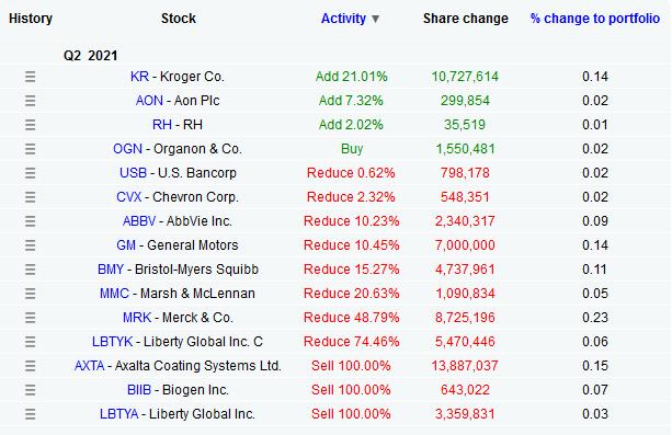 Berkshire Hathaway eqrnings akcie