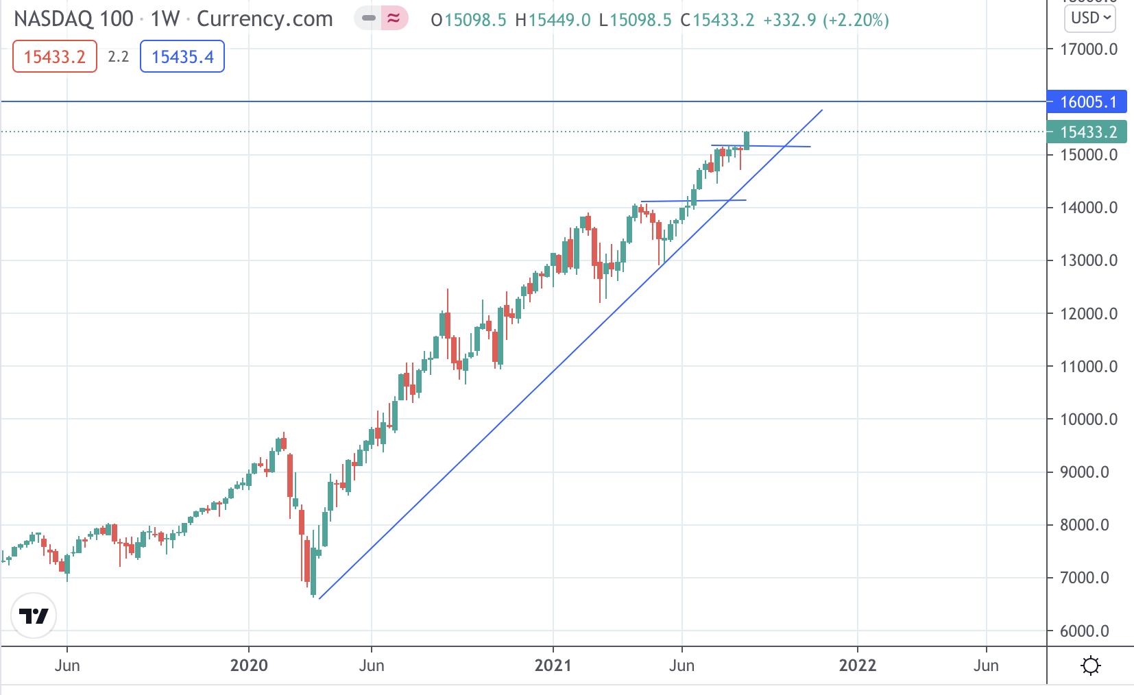 analýza NASDAQu