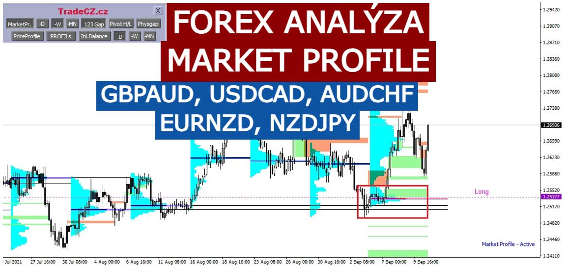 forex analýza tradecz