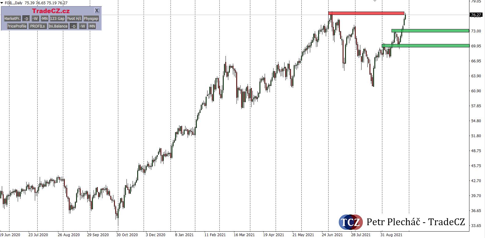 Ropa WTI price action