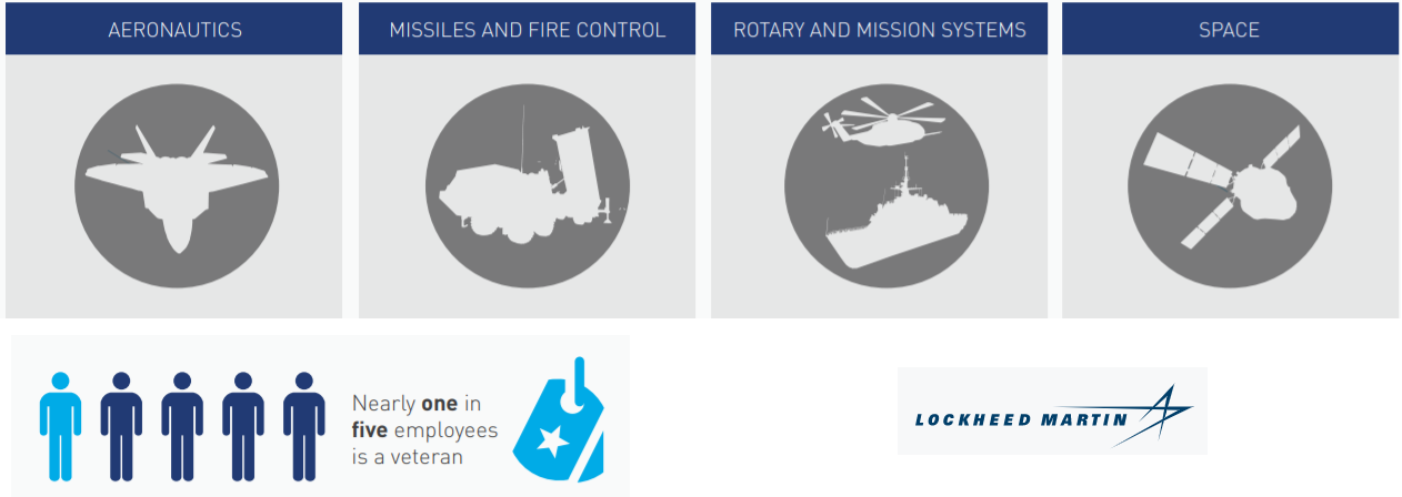 analýza Lockheed Martin