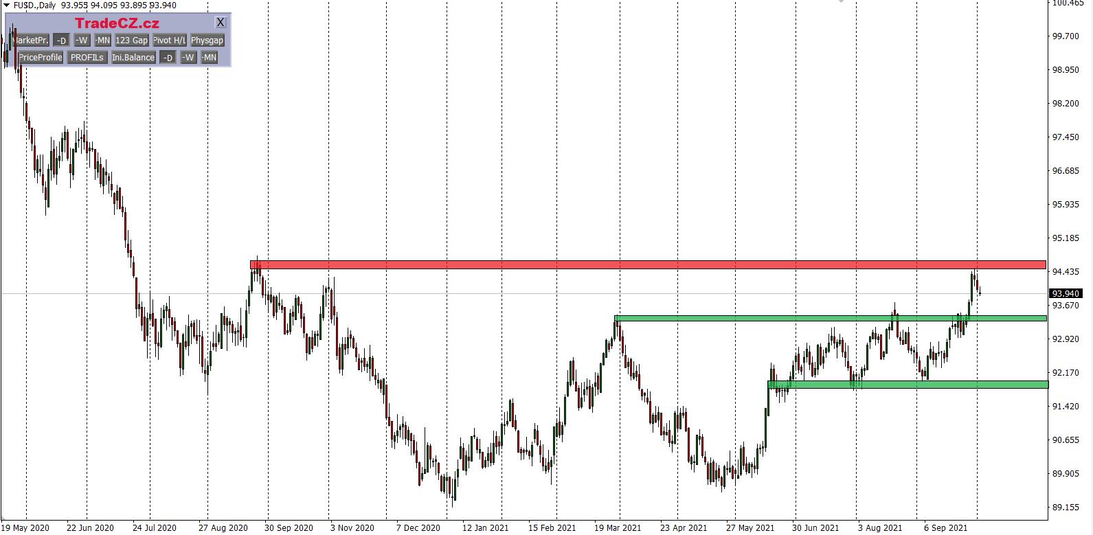 index USD analýza