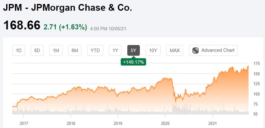 Růst akcií JPM v posledních 5letech (SeekingAlpha)