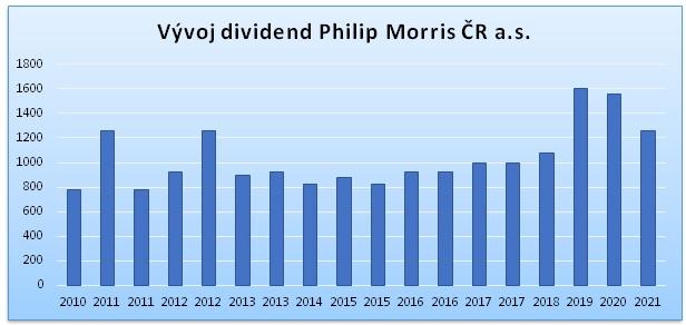 Dividenda Philip Morris