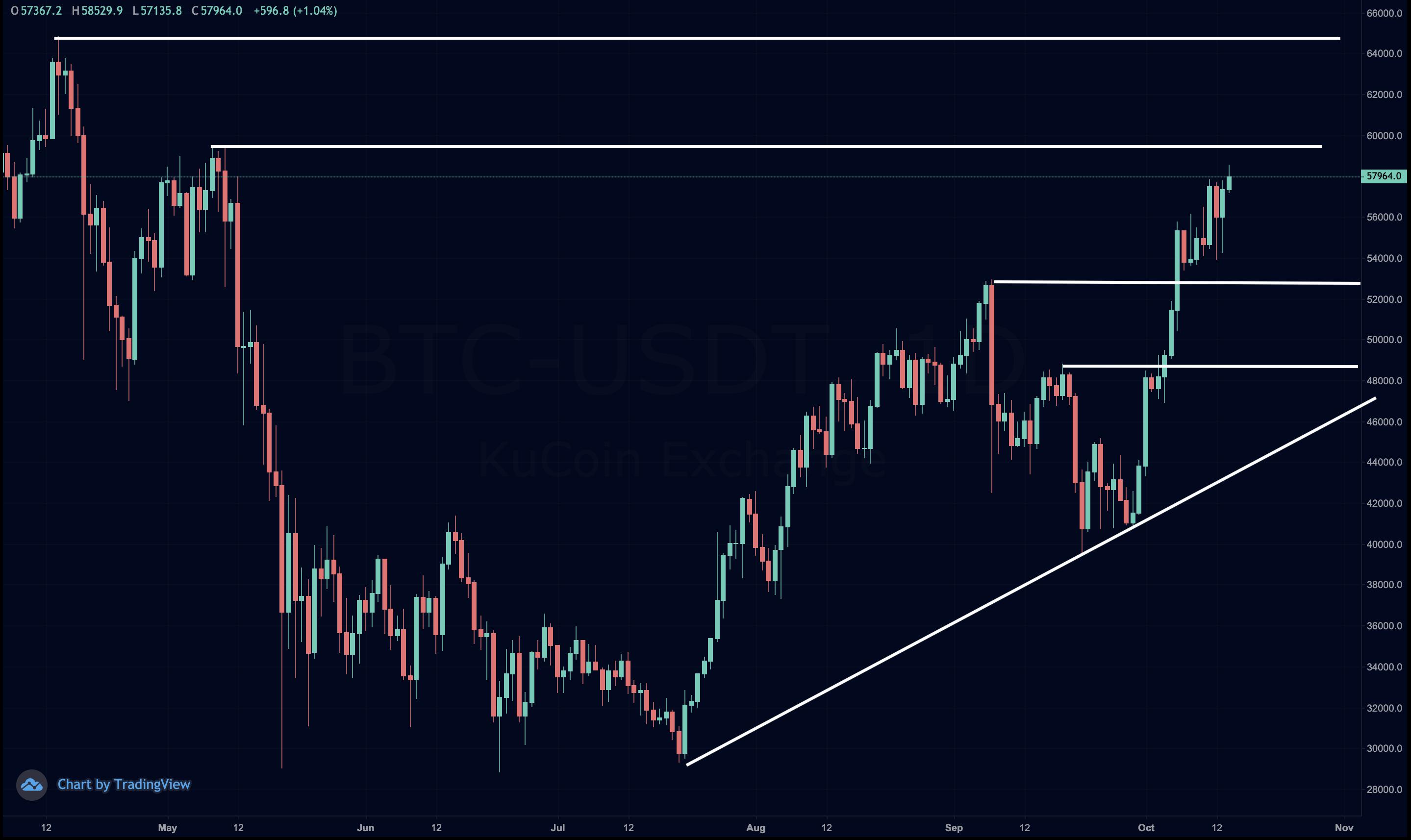 analýza Bitcoinu