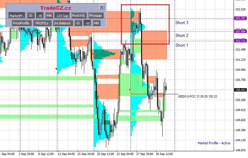 GBP/JPY analýza