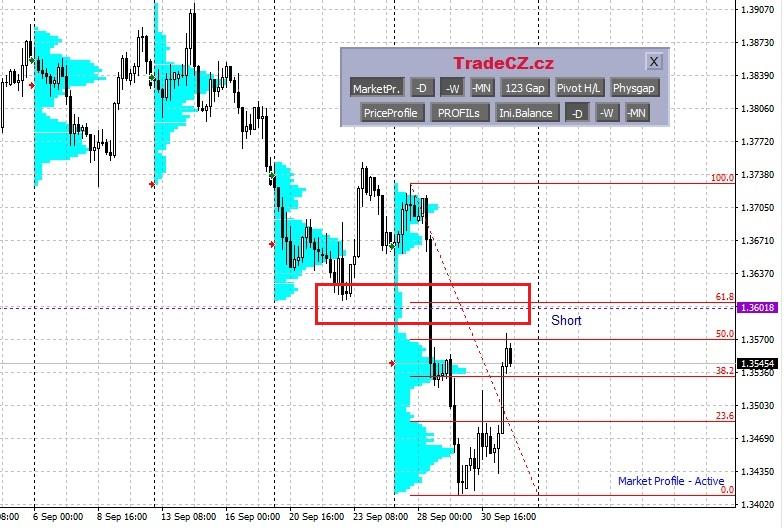 GBPUSD analýza forex