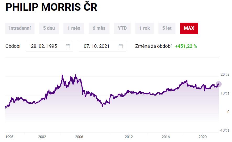 akcie PMI ČR